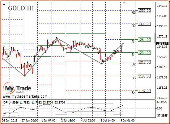 Ежедневная аналитика рынка Форекс и акций от компании MyTradeMarkets - Страница 9 1rA8U
