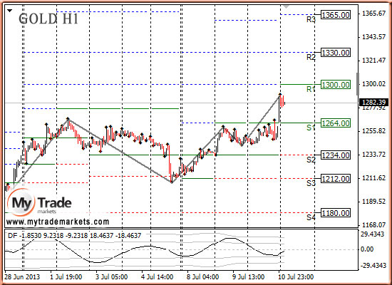 Ежедневная аналитика рынка Форекс и акций от компании MyTradeMarkets - Страница 9 6rXC2
