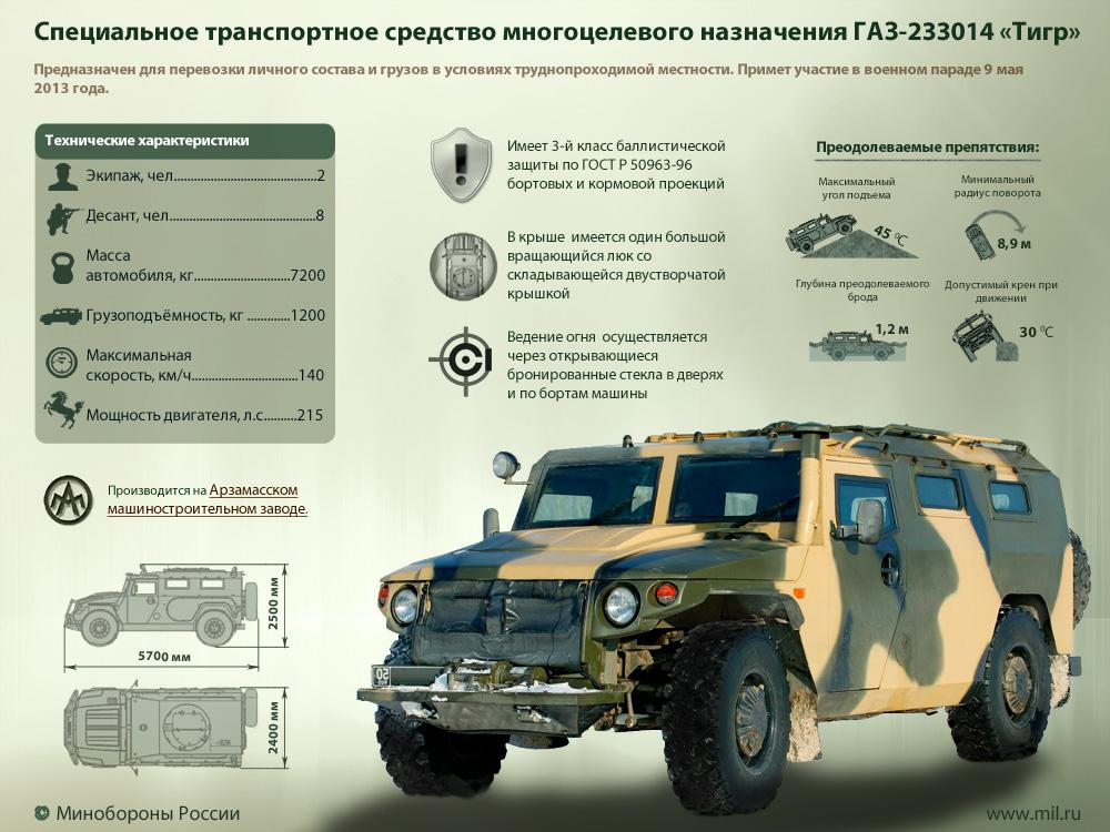 ГАЗ-233014 Тигр