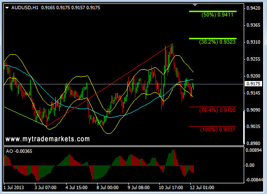 Технический анализ от MyTrade Markets - Страница 2 MgFaw