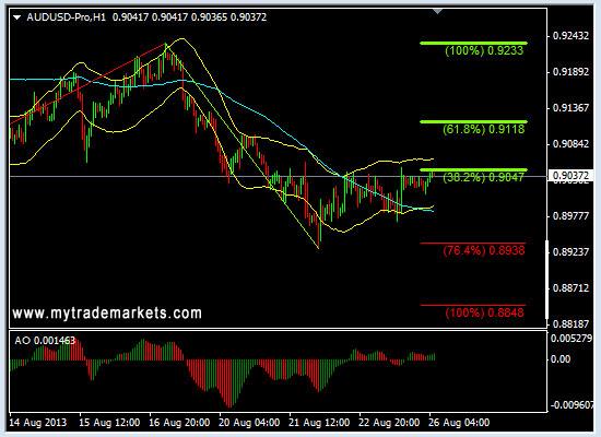 Технический анализ от MyTrade Markets - Страница 3 N72GS