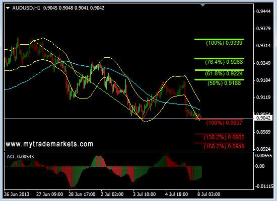 Технический анализ от MyTrade Markets - Страница 2 Q6I3r