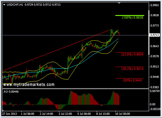 Ежедневная аналитика рынка Форекс и акций от компании MyTradeMarkets - Страница 9 QgDtd