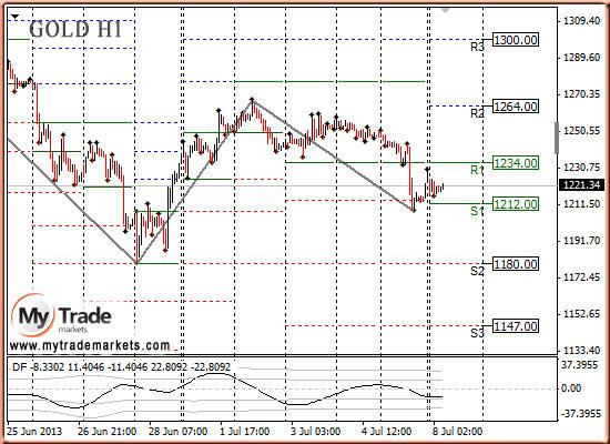Ежедневная аналитика рынка Форекс и акций от компании MyTradeMarkets - Страница 9 SrVjX